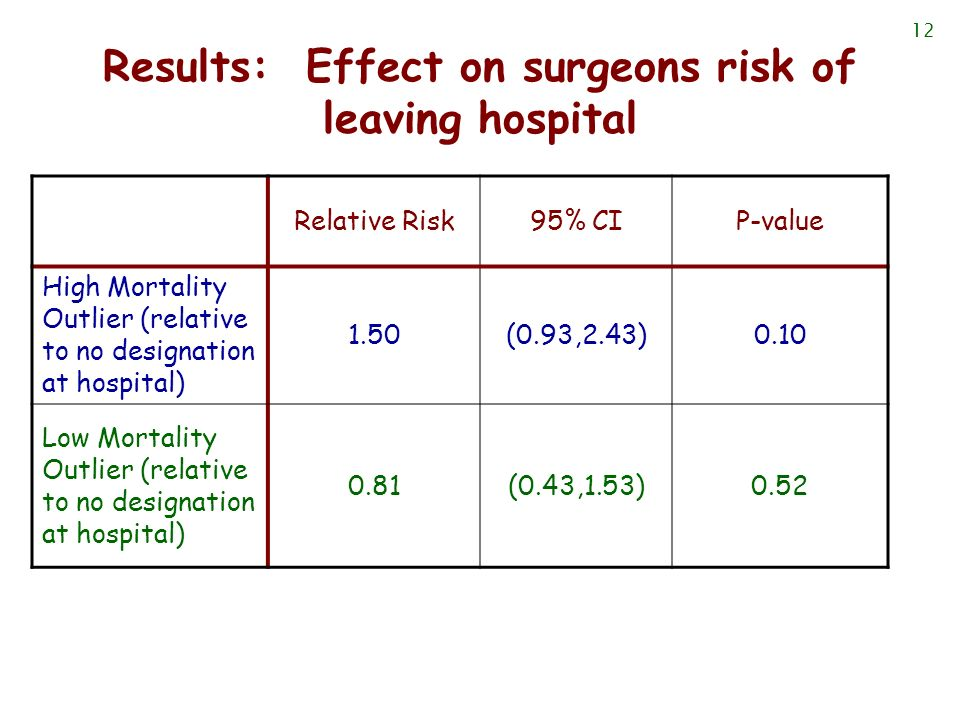 12 Results: Effect on surgeons risk of leaving hospital Relative Risk95% CIP-value High Mortality Outlier (relative to no designation at hospital) 1.5
