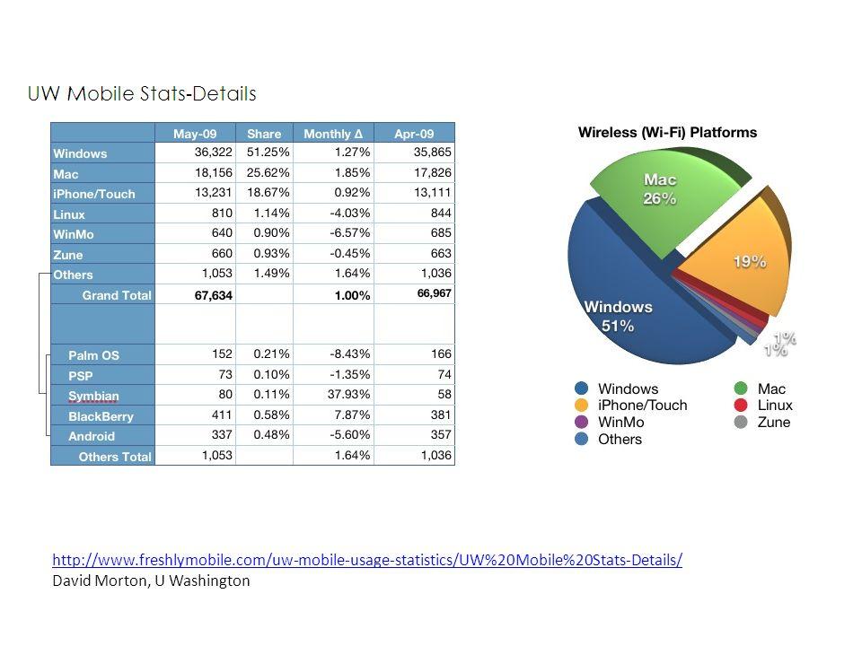 http://www.freshlymobile.com/uw-mobile-usage-statistics/UW%20Mobile%20Stats-Details/ David Morton, U Washington