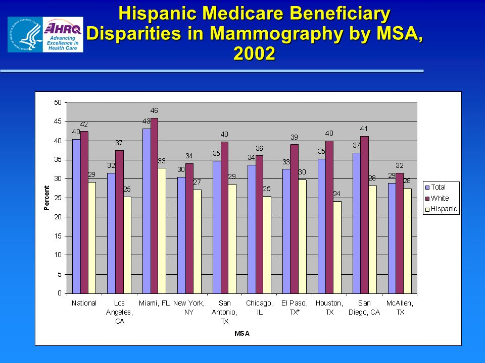 Hispanic Medicare Beneficiary Disparities in Mammography by MSA, 2002