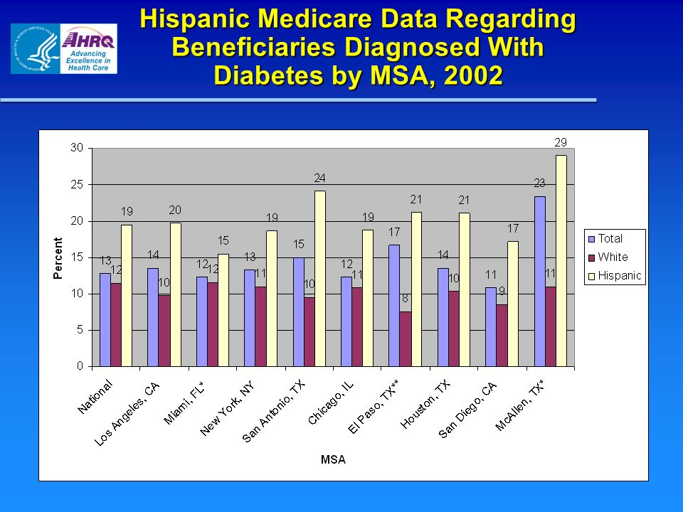 Hispanic Medicare Data Regarding Beneficiaries Diagnosed With Diabetes by MSA, 2002