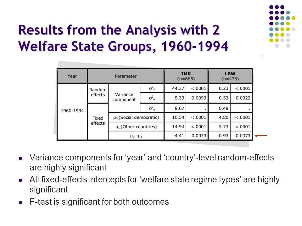 Results from the Analysis with 2 Welfare State Groups, 1960-1994 Variance components for year and country-level random-effects are highly significant All fixed-effects intercepts for welfare state regime types are highly significant F-test is significant for both outcomes