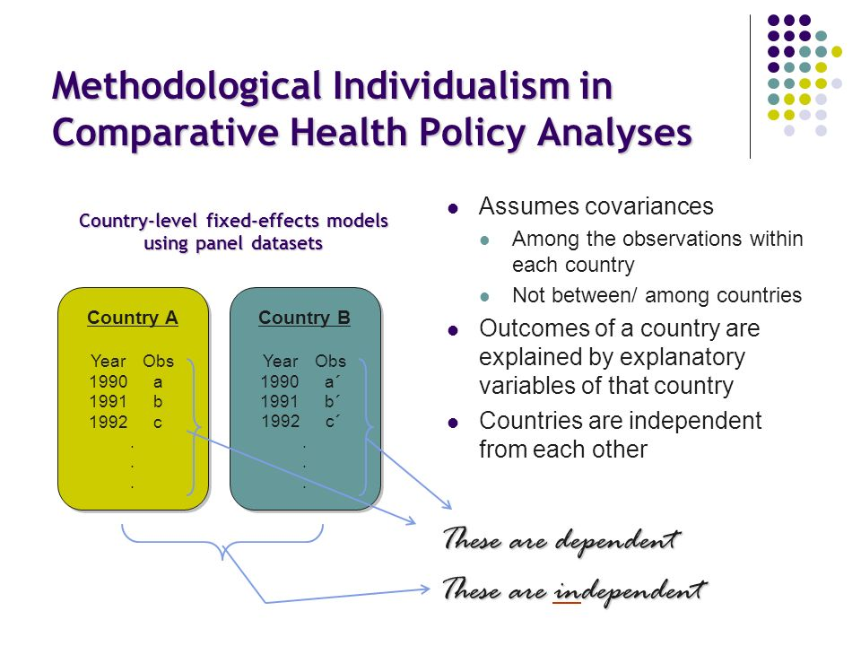 Methodological Individualism in Comparative Health Policy Analyses Assumes covariances Among the observations within each country Not between/ among countries Outcomes of a country are explained by explanatory variables of that country Countries are independent from each other Country A Year Obs 1990 a 1991 b 1992 c.