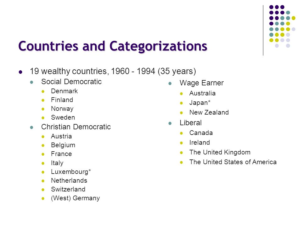 Countries and Categorizations 19 wealthy countries, 1960 - 1994 (35 years) Social Democratic Denmark Finland Norway Sweden Christian Democratic Austria Belgium France Italy Luxembourg* Netherlands Switzerland (West) Germany Wage Earner Australia Japan* New Zealand Liberal Canada Ireland The United Kingdom The United States of America