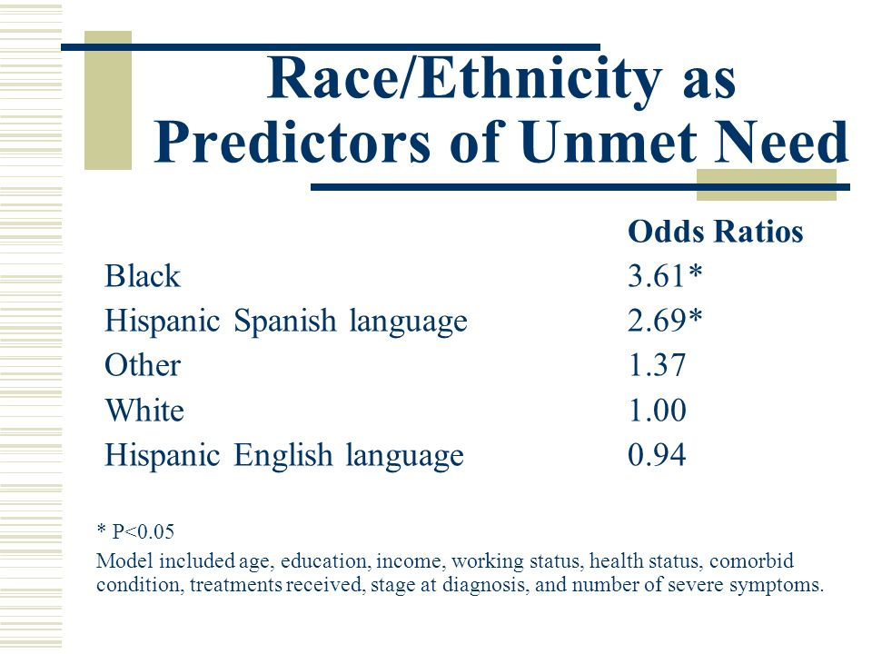 Race/Ethnicity as Predictors of Unmet Need Odds Ratios Black 3.61* Hispanic Spanish language 2.69* Other 1.37 White1.00 Hispanic English language 0.94 * P<0.05 Model included age, education, income, working status, health status, comorbid condition, treatments received, stage at diagnosis, and number of severe symptoms.