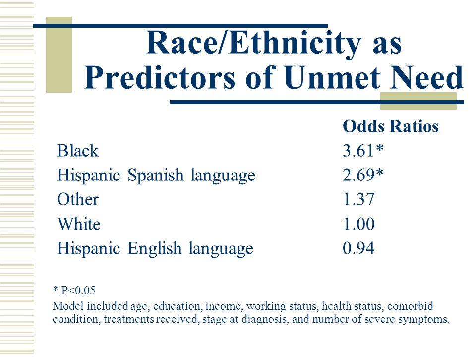 Race/Ethnicity as Predictors of Unmet Need Odds Ratios Black 3.61* Hispanic Spanish language 2.69* Other 1.37 White1.00 Hispanic English language 0.94