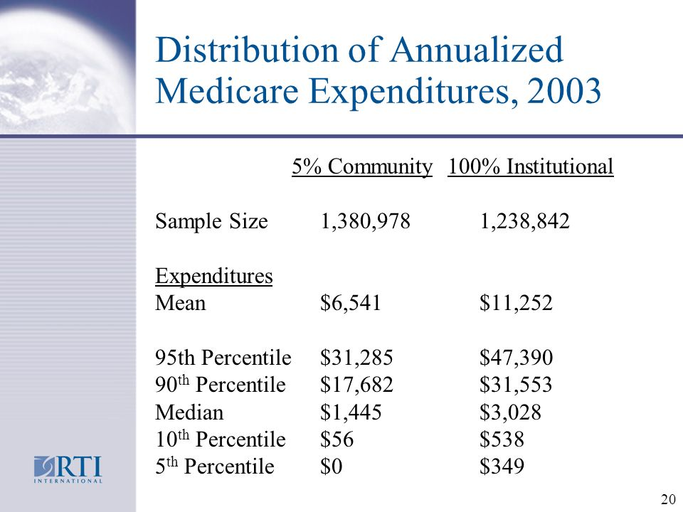 20 Distribution of Annualized Medicare Expenditures, % Community 100% Institutional Sample Size 1,380,978 1,238,842 Expenditures Mean $6,541 $11,252 95th Percentile $31,285 $47, th Percentile $17,682 $31,553 Median $1,445 $3, th Percentile $56 $538 5 th Percentile $0 $349