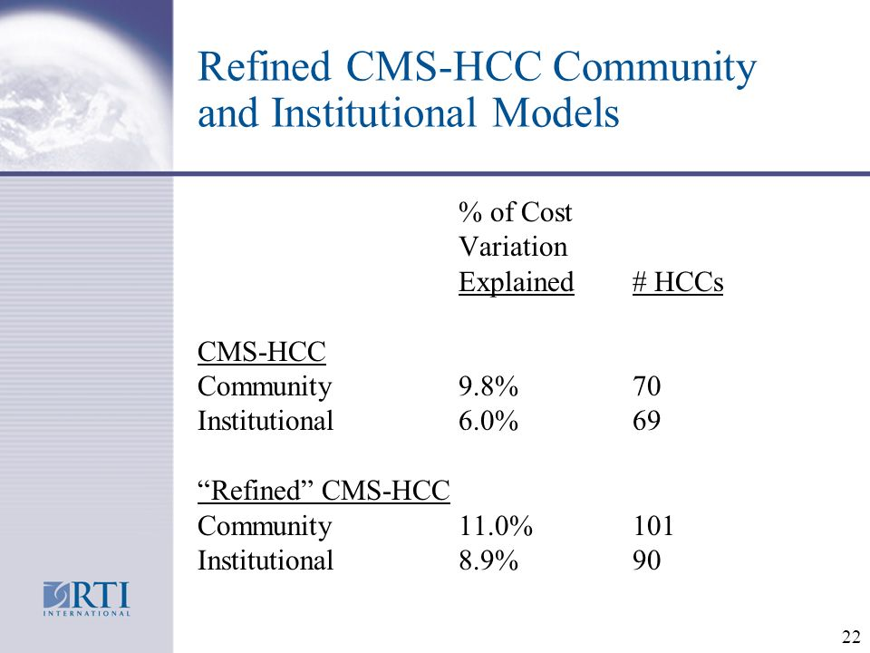 22 Refined CMS-HCC Community and Institutional Models % of Cost Variation Explained# HCCs CMS-HCC Community9.8%70 Institutional6.0%69 Refined CMS-HCC Community11.0%101 Institutional8.9%90