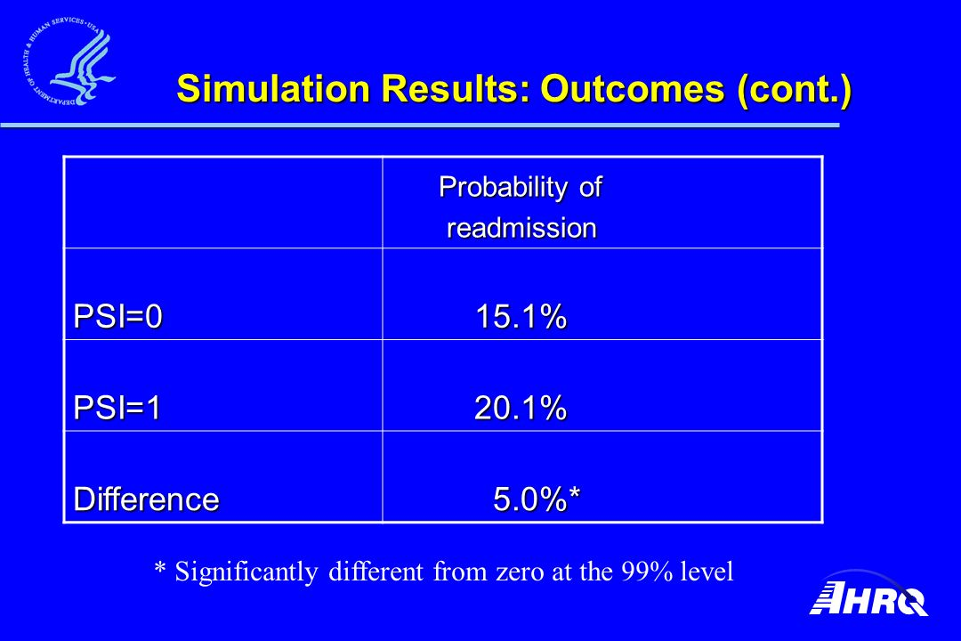 Simulation Results: Outcomes (cont.) Probability of Probability of readmission readmission PSI=0 15.1% 15.1% PSI=1 20.1% 20.1% Difference 5.0%* 5.0%* * Significantly different from zero at the 99% level