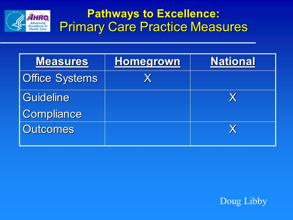 Pathways to Excellence: Primary Care Practice Measures Doug Libby MeasuresHomegrownNational Office Systems X GuidelineComplianceX OutcomesX