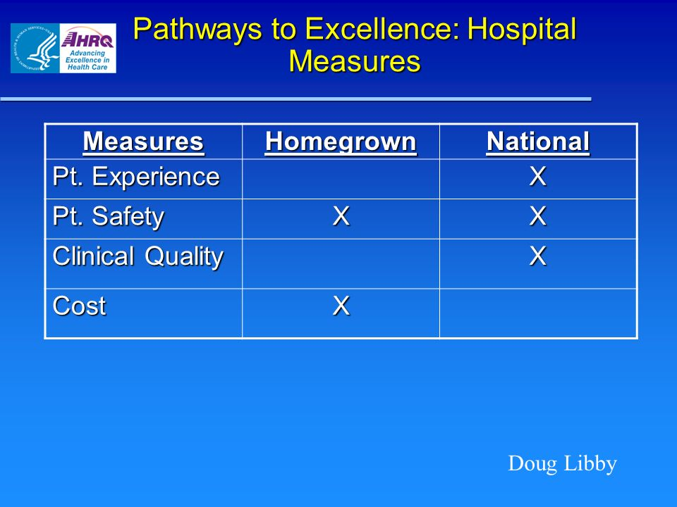 Pathways to Excellence: Hospital Measures Doug Libby MeasuresHomegrownNational Pt. Experience X Pt. Safety XX Clinical Quality X CostX
