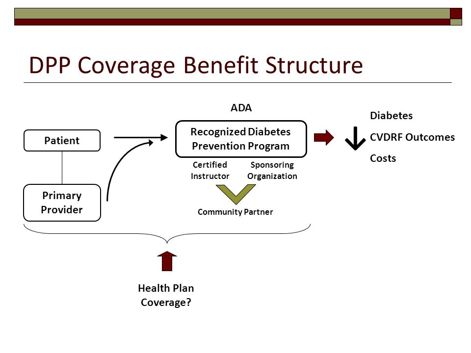 DPP Coverage Benefit Structure Patient Primary Provider Recognized Diabetes Prevention Program Certified Instructor Health Plan Coverage? Diabetes CVD