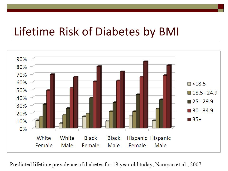 Lifetime Risk of Diabetes by BMI Predicted lifetime prevalence of diabetes for 18 year old today; Narayan et al., 2007
