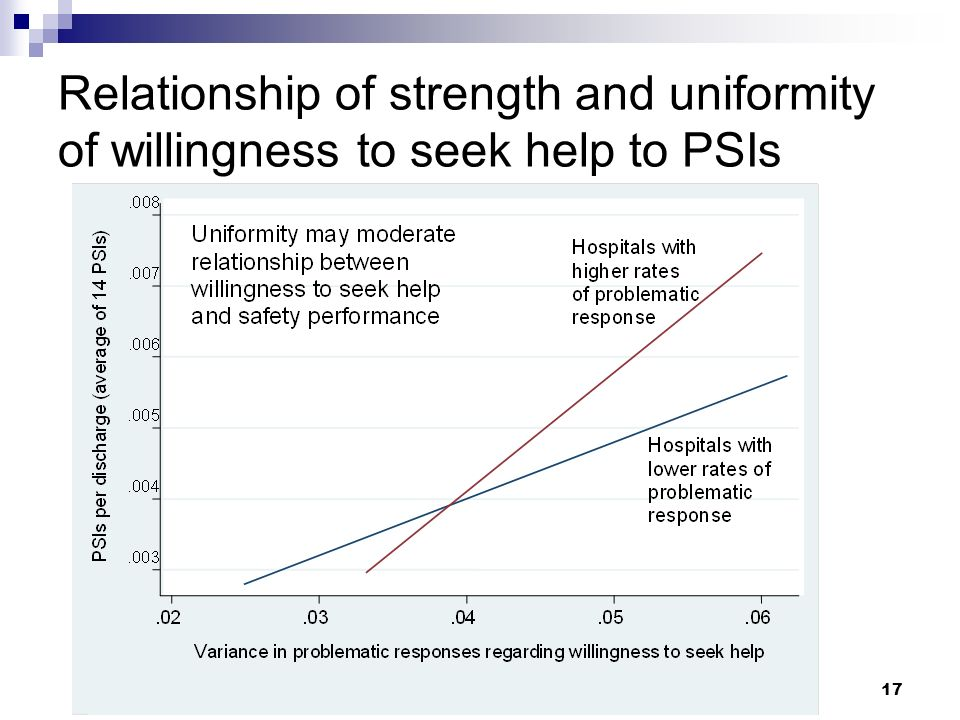 17 Relationship of strength and uniformity of willingness to seek help to PSIs
