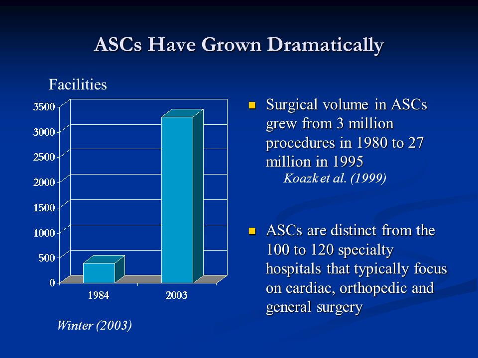 ASCs Have Grown Dramatically Surgical volume in ASCs grew from 3 million procedures in 1980 to 27 million in 1995 ASCs are distinct from the 100 to 120 specialty hospitals that typically focus on cardiac, orthopedic and general surgery Facilities Winter (2003) Koazk et al.