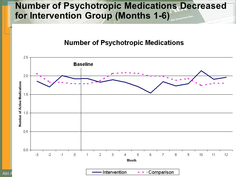 Abt Associates Footer Information goes here Number of Psychotropic Medications Decreased for Intervention Group (Months 1-6)