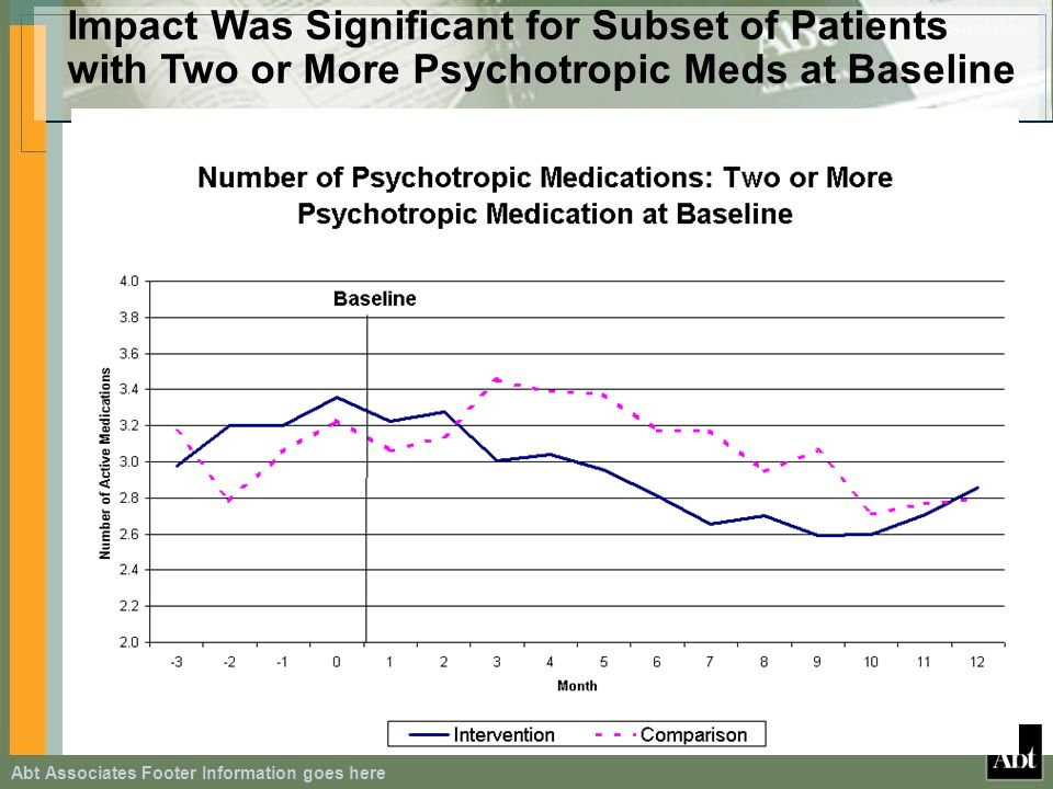 Abt Associates Footer Information goes here Impact Was Significant for Subset of Patients with Two or More Psychotropic Meds at Baseline