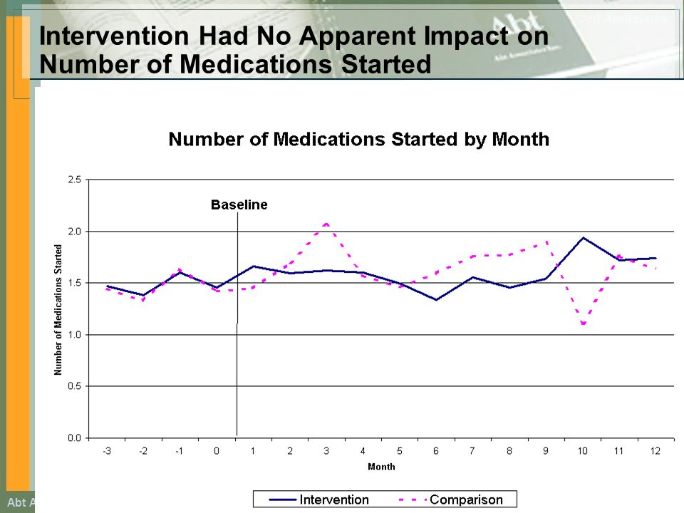 Abt Associates Footer Information goes here Intervention Had No Apparent Impact on Number of Medications Started