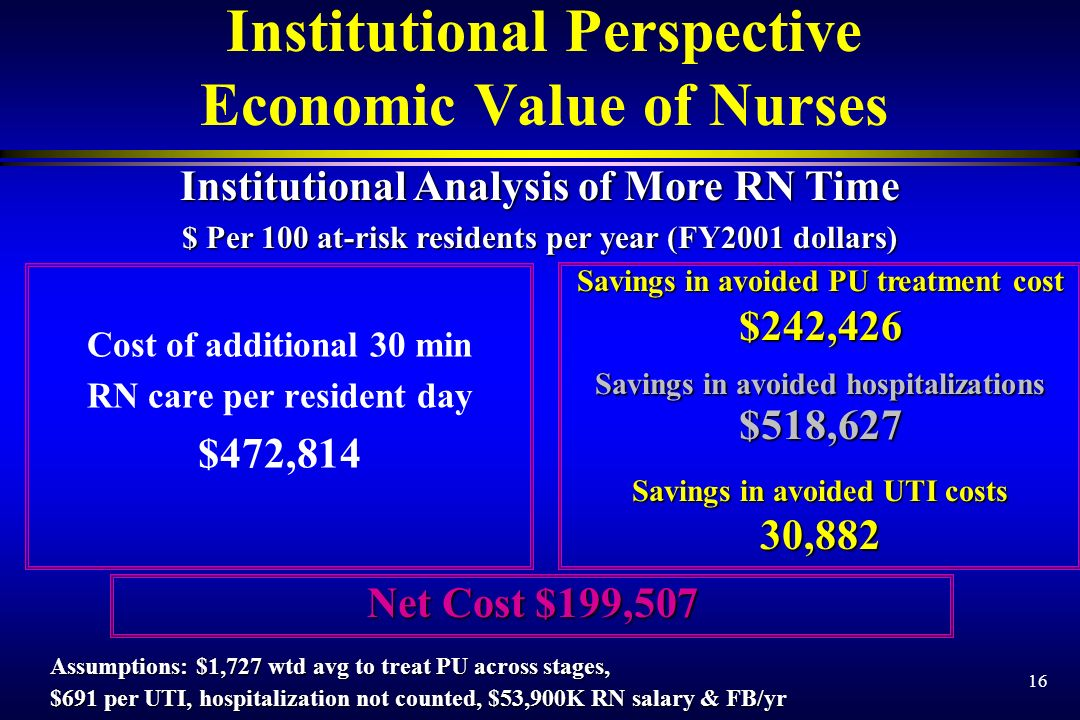 16 Cost of additional 30 min RN care per resident day $472,814 Institutional Perspective Economic Value of Nurses Savings in avoided PU treatment cost $242,426 Savings in avoided hospitalizations $518,627 Savings in avoided UTI costs 30,882 Institutional Analysis of More RN Time $ Per 100 at-risk residents per year (FY2001 dollars) Assumptions: $1,727 wtd avg to treat PU across stages, $691 per UTI, hospitalization not counted, $53,900K RN salary & FB/yr Net Cost $199,507