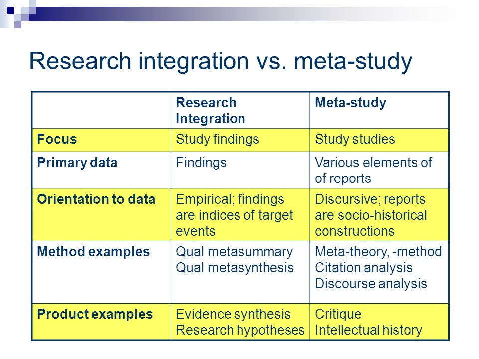 Research integration vs. meta-study Research Integration Meta-study FocusStudy findingsStudy studies Primary dataFindingsVarious elements of of report