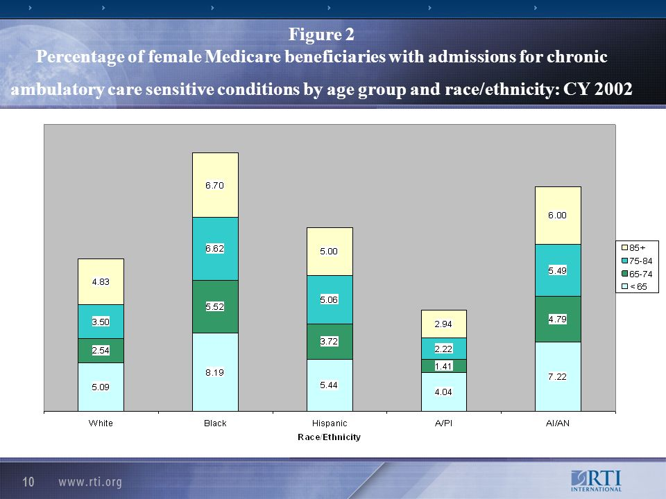10 Figure 2 Percentage of female Medicare beneficiaries with admissions for chronic ambulatory care sensitive conditions by age group and race/ethnicity: CY 2002