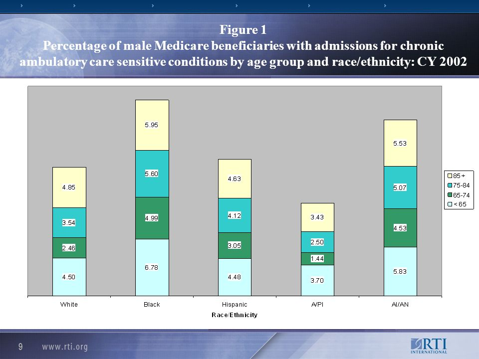9 Figure 1 Percentage of male Medicare beneficiaries with admissions for chronic ambulatory care sensitive conditions by age group and race/ethnicity: CY 2002