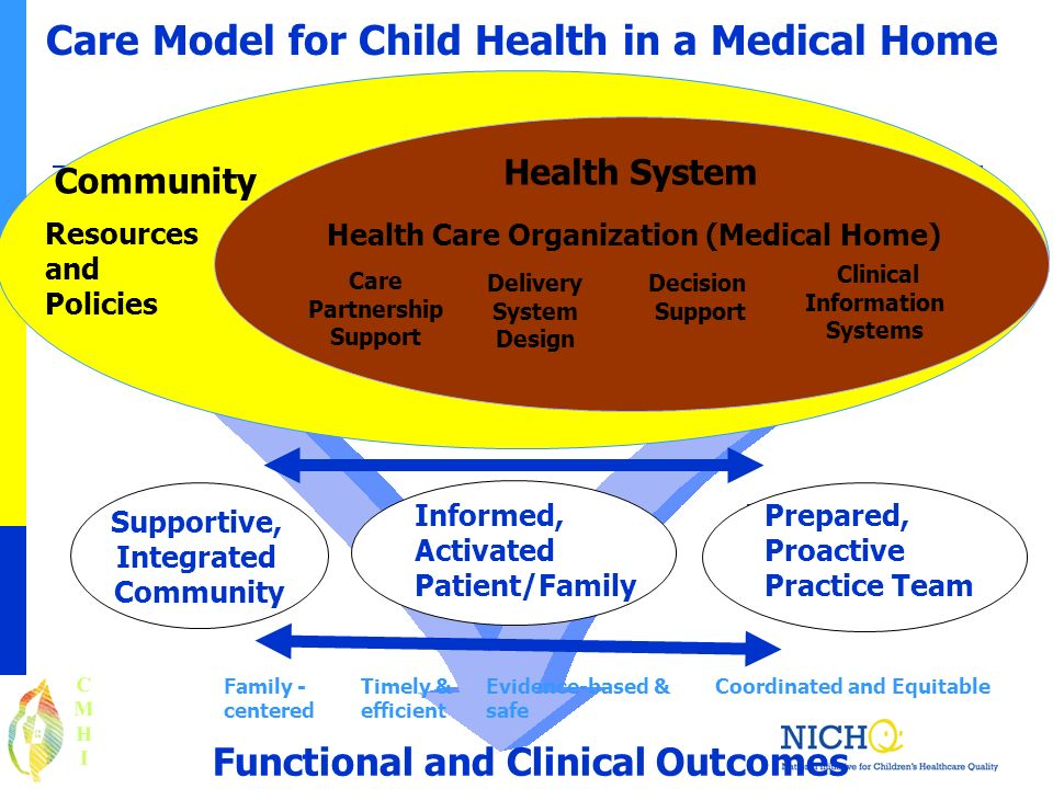 Functional and Clinical Outcomes Resources and Policies Community Care Model for Child Health in a Medical Home Health System Health Care Organization