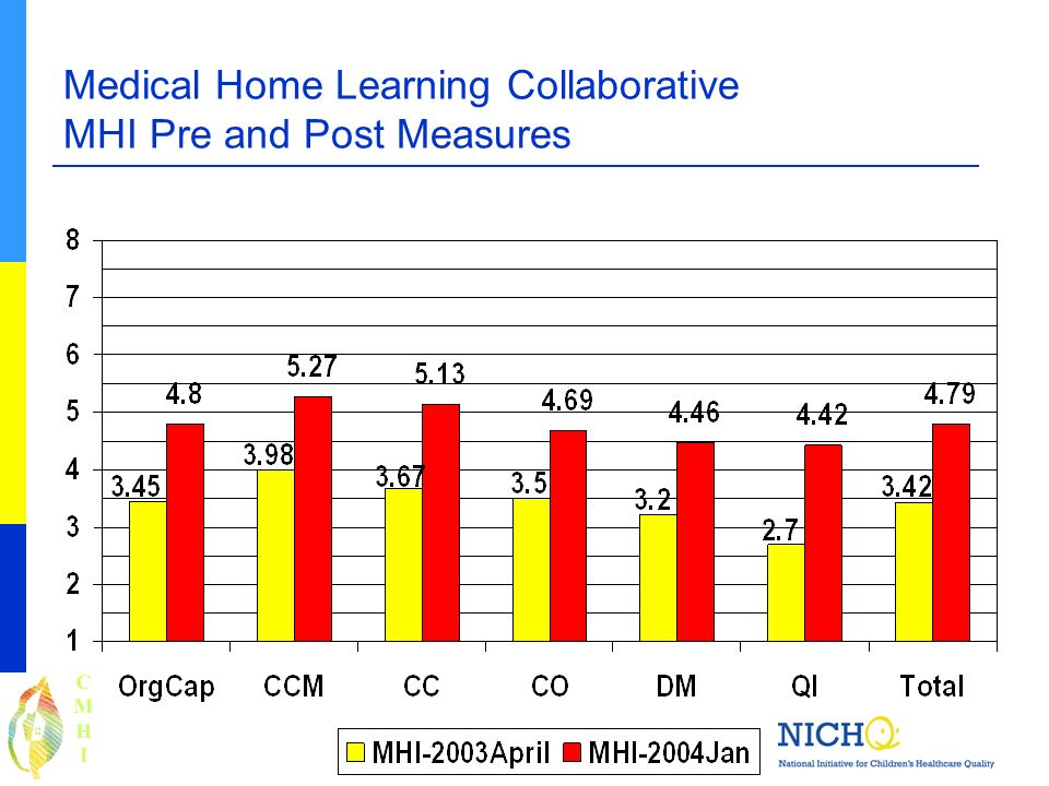 Medical Home Learning Collaborative MHI Pre and Post Measures CMHICMHI