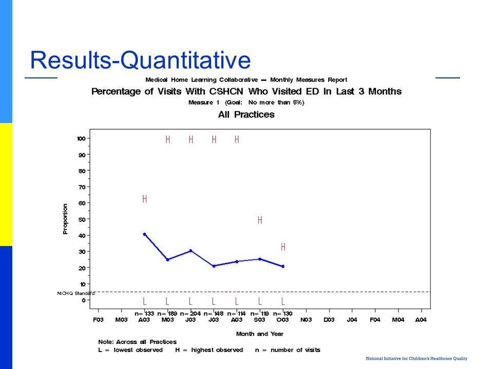 Results-Quantitative