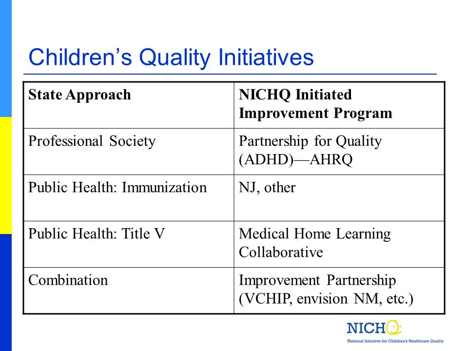 Childrens Quality Initiatives State ApproachNICHQ Initiated Improvement Program Professional SocietyPartnership for Quality (ADHD)AHRQ Public Health: