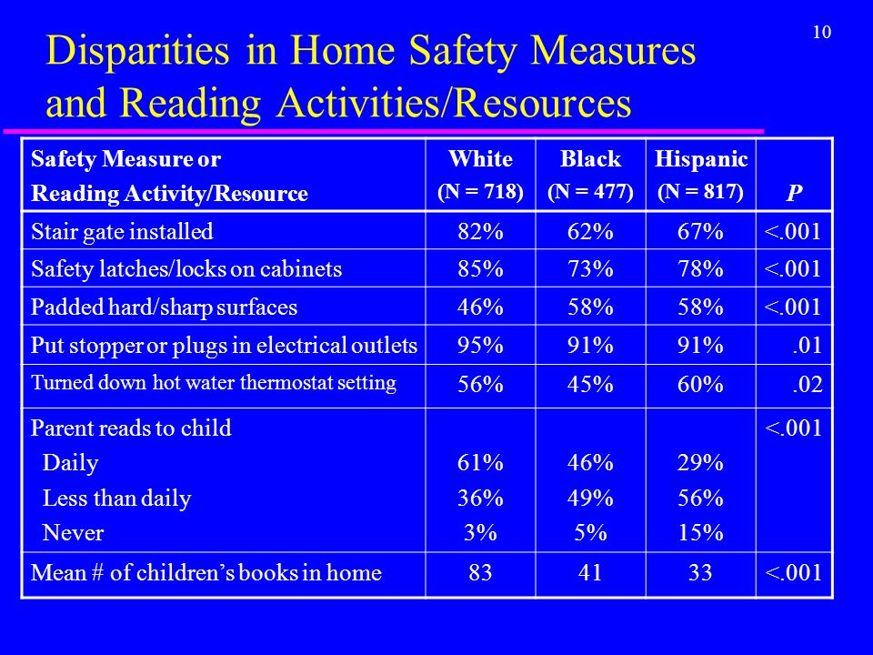 10 Disparities in Home Safety Measures and Reading Activities/Resources Safety Measure or Reading Activity/Resource White (N = 718) Black (N = 477) Hispanic (N = 817) P Stair gate installed82%62%67%<.001 Safety latches/locks on cabinets85%73%78%<.001 Padded hard/sharp surfaces46%58% <.001 Put stopper or plugs in electrical outlets95%91%.01 Turned down hot water thermostat setting 56%45%60%.02 Parent reads to child Daily Less than daily Never 61% 36% 3% 46% 49% 5% 29% 56% 15% <.001 Mean # of childrens books in home834133<.001