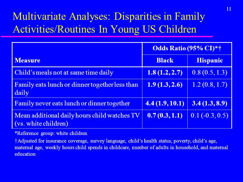 11 Multivariate Analyses: Disparities in Family Activities/Routines In Young US Children Odds Ratio (95% CI)* MeasureBlackHispanic Childs meals not at same time daily1.8 (1.2, 2.7)0.8 (0.5, 1.3) Family eats lunch or dinner together less than daily 1.9 (1.3, 2.6)1.2 (0.8, 1.7) Family never eats lunch or dinner together4.4 (1.9, 10.1)3.4 (1.3, 8.9) Mean additional daily hours child watches TV (vs.