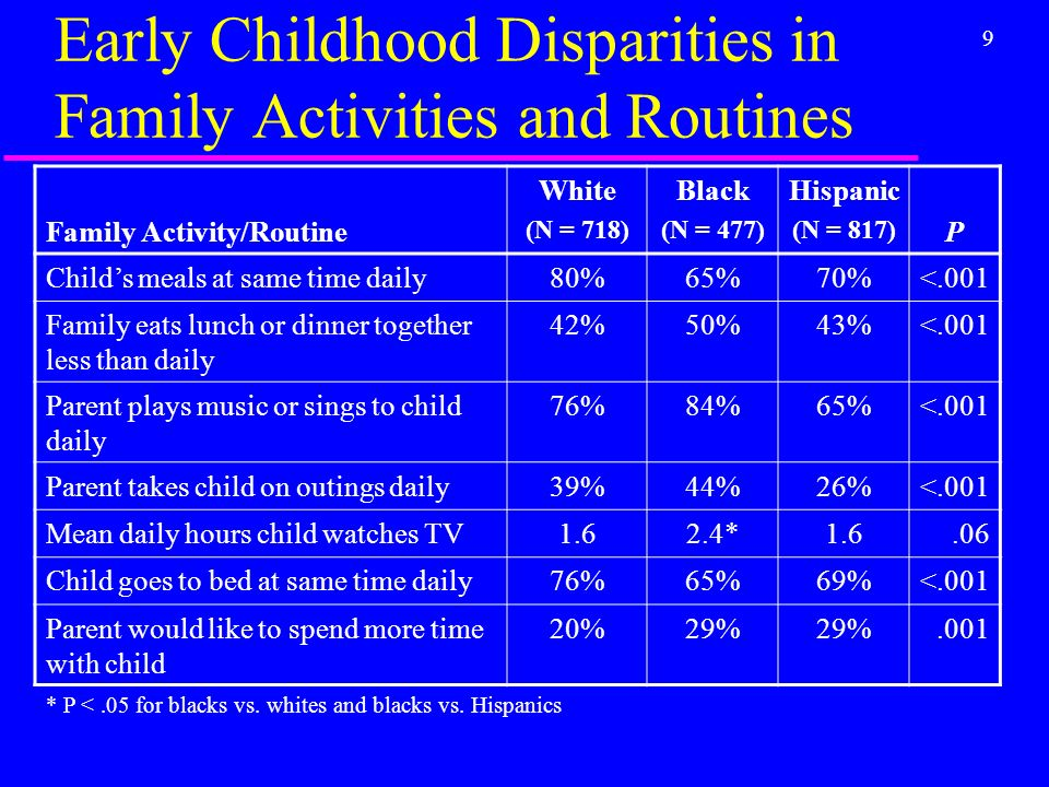 9 Early Childhood Disparities in Family Activities and Routines Family Activity/Routine White (N = 718) Black (N = 477) Hispanic (N = 817) P Childs meals at same time daily80%65%70%<.001 Family eats lunch or dinner together less than daily 42%50%43%<.001 Parent plays music or sings to child daily 76%84%65%<.001 Parent takes child on outings daily39%44%26%<.001 Mean daily hours child watches TV1.62.4*1.6.06 Child goes to bed at same time daily76%65%69%<.001 Parent would like to spend more time with child 20%29%.001 * P <.05 for blacks vs.