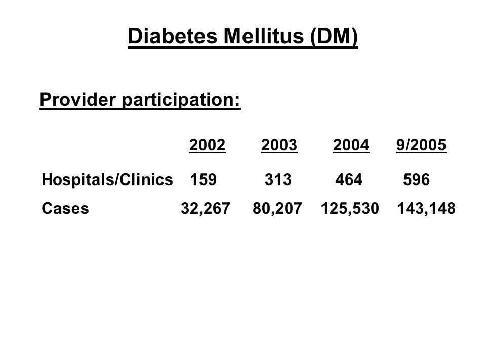 Provider participation: 2002 2003 2004 9/2005 Hospitals/Clinics 159 313 464 596 Cases 32,267 80,207 125,530 143,148 Diabetes Mellitus (DM)