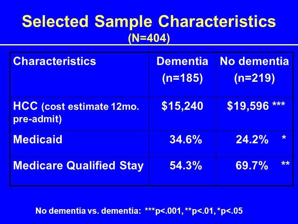 Selected Sample Characteristics (N=404) CharacteristicsDementia (n=185) No dementia (n=219) HCC (cost estimate 12mo.