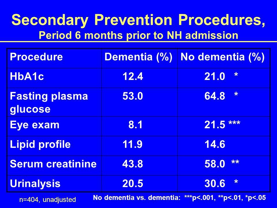 Secondary Prevention Procedures, Period 6 months prior to NH admission n=404, unadjusted ProcedureDementia (%)No dementia (%) HbA1c 12.4 21.0 * Fasting plasma glucose 53.0 64.8 * Eye exam 8.1 21.5 *** Lipid profile 11.9 14.6 Serum creatinine 43.8 58.0 ** Urinalysis 20.5 30.6 * No dementia vs.