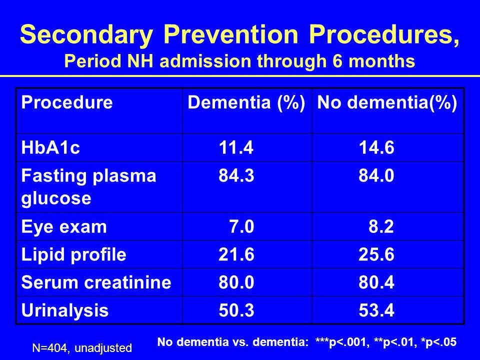Secondary Prevention Procedures, Period NH admission through 6 months ProcedureDementia (%)No dementia(%) HbA1c 11.4 14.6 Fasting plasma glucose 84.3 84.0 Eye exam 7.0 8.2 Lipid profile 21.6 25.6 Serum creatinine 80.0 80.4 Urinalysis 50.3 53.4 N=404, unadjusted No dementia vs.