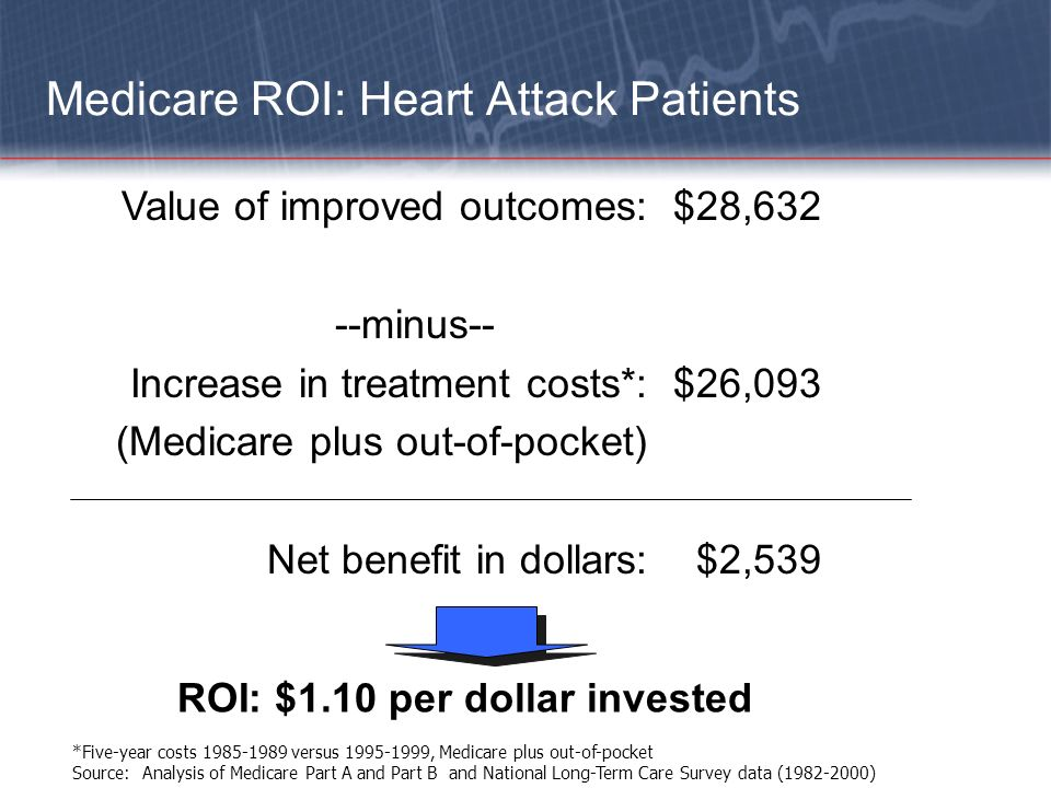 Medicare ROI: Heart Attack Patients *Five-year costs 1985-1989 versus 1995-1999, Medicare plus out-of-pocket Source: Analysis of Medicare Part A and P