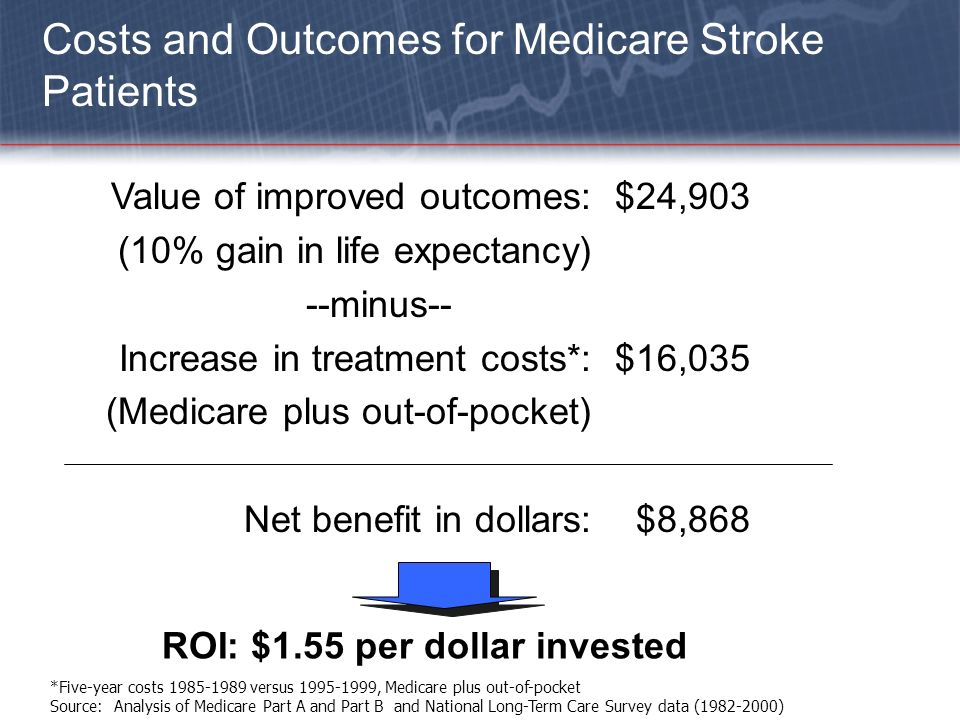 Costs and Outcomes for Medicare Stroke Patients *Five-year costs 1985-1989 versus 1995-1999, Medicare plus out-of-pocket Source: Analysis of Medicare