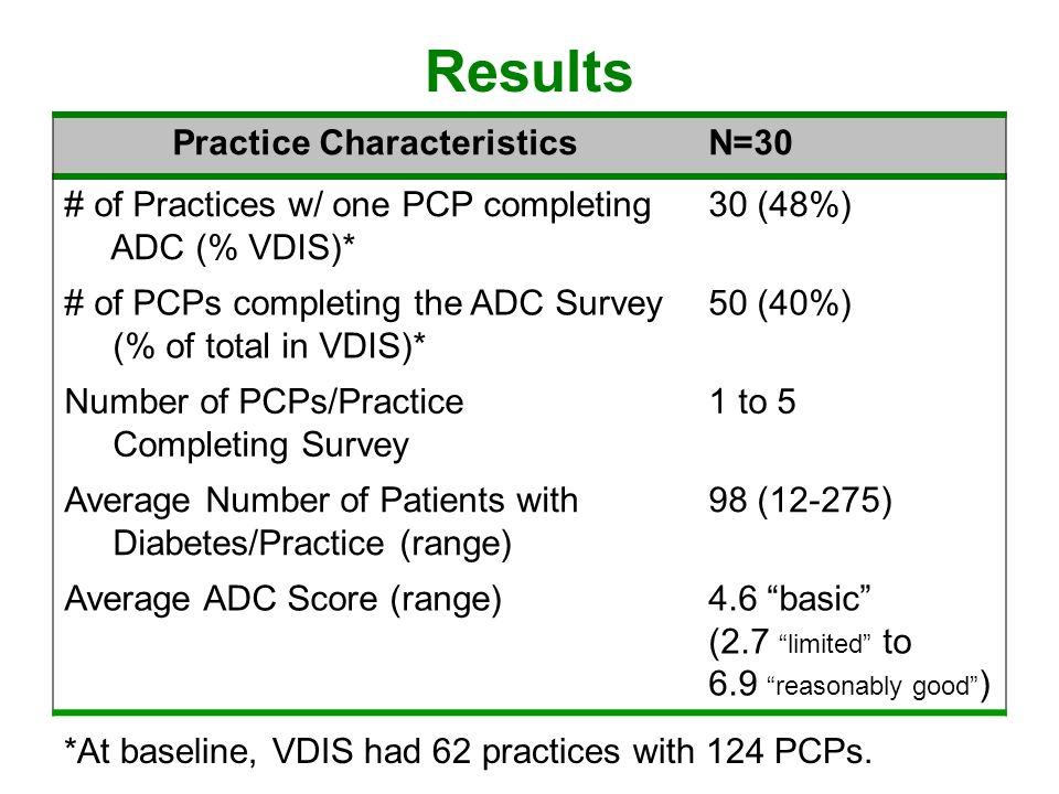 Results Practice CharacteristicsN=30 # of Practices w/ one PCP completing ADC (% VDIS)* 30 (48%) # of PCPs completing the ADC Survey (% of total in VDIS)* 50 (40%) Number of PCPs/Practice Completing Survey 1 to 5 Average Number of Patients with Diabetes/Practice (range) 98 (12-275) Average ADC Score (range)4.6 basic (2.7 limited to 6.9 reasonably good ) *At baseline, VDIS had 62 practices with 124 PCPs.