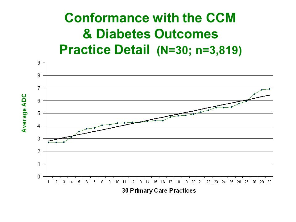 Conformance with the CCM & Diabetes Outcomes Practice Detail (N=30; n=3,819)