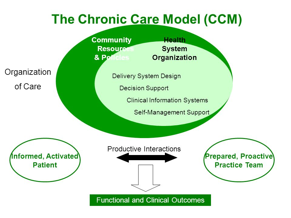 Informed, Activated Patient Prepared, Proactive Practice Team Productive Interactions Functional and Clinical Outcomes Delivery System Design Clinical Information Systems Decision Support Self-Management Support Community Resources & Policies The Chronic Care Model (CCM) Health System Organization of Care