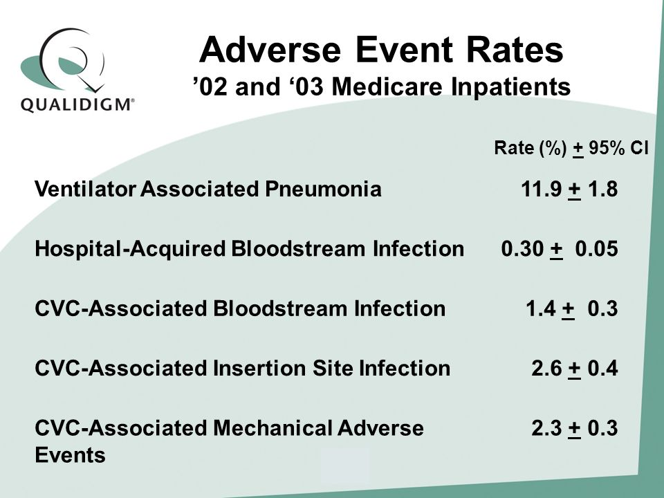 Adverse Event Rates 02 and 03 Medicare Inpatients Ventilator Associated Pneumonia11.9 + 1.8 Hospital-Acquired Bloodstream Infection0.30 + 0.05 CVC-Associated Bloodstream Infection1.4 + 0.3 CVC-Associated Insertion Site Infection2.6 + 0.4 CVC-Associated Mechanical Adverse Events 2.3 + 0.3 Rate (%) + 95% CI