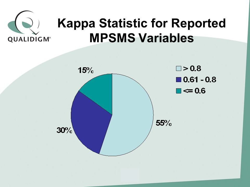Kappa Statistic for Reported MPSMS Variables