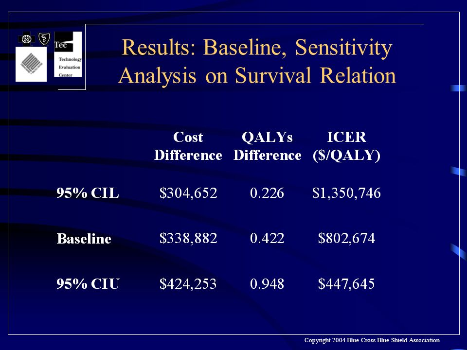 Results: Baseline, Sensitivity Analysis on Survival Relation Copyright 2004 Blue Cross Blue Shield Association
