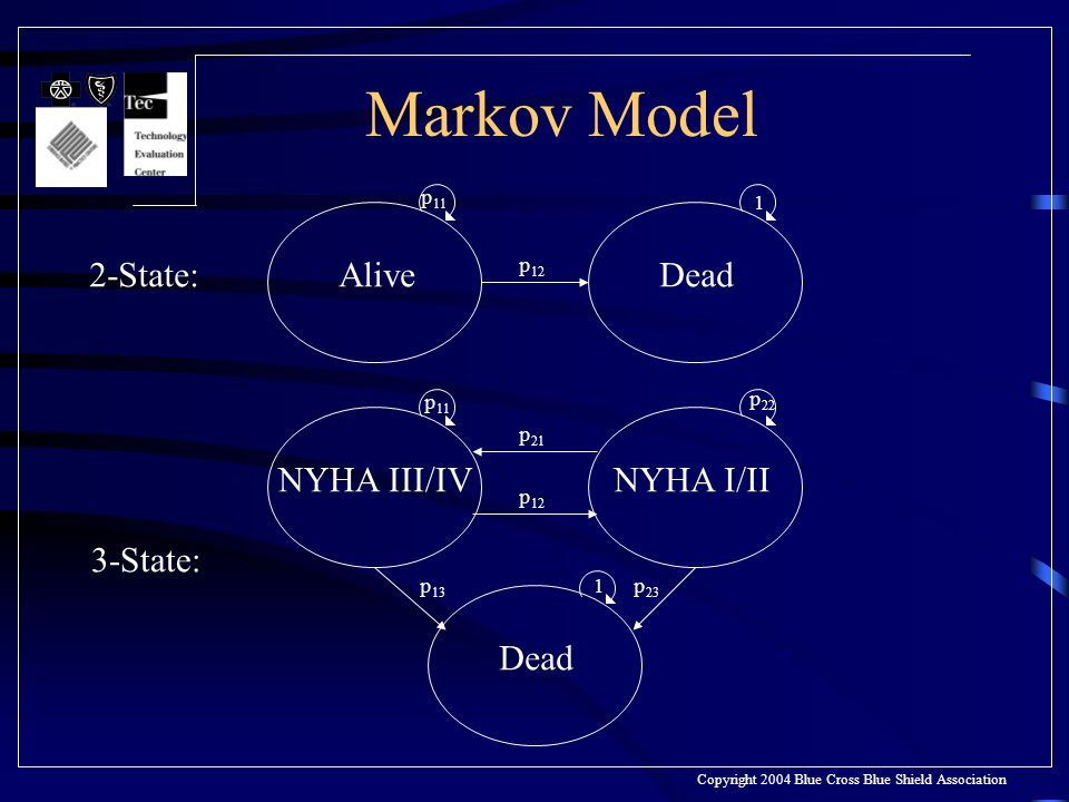 Markov Model Copyright 2004 Blue Cross Blue Shield Association AliveDead p 11 1 NYHA III/IV p 11 p 22 Dead NYHA I/II p 12 p 13 p 23 1 p 21 2-State: 3-State: