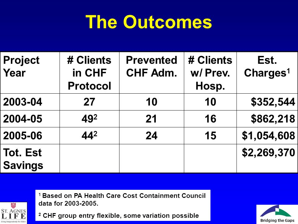 Bridging the Gaps The Outcomes Project Year # Clients in CHF Protocol Prevented CHF Adm.