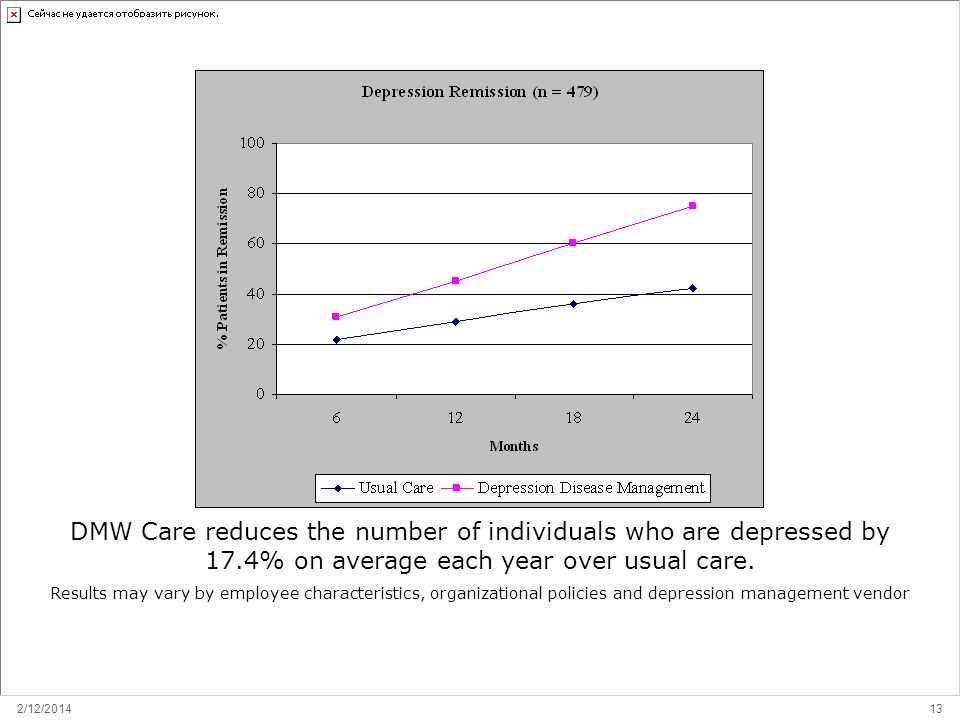 2/12/2014 13 DMW Care: Effects on Remission DMW Care reduces the number of individuals who are depressed by 17.4% on average each year over usual care.