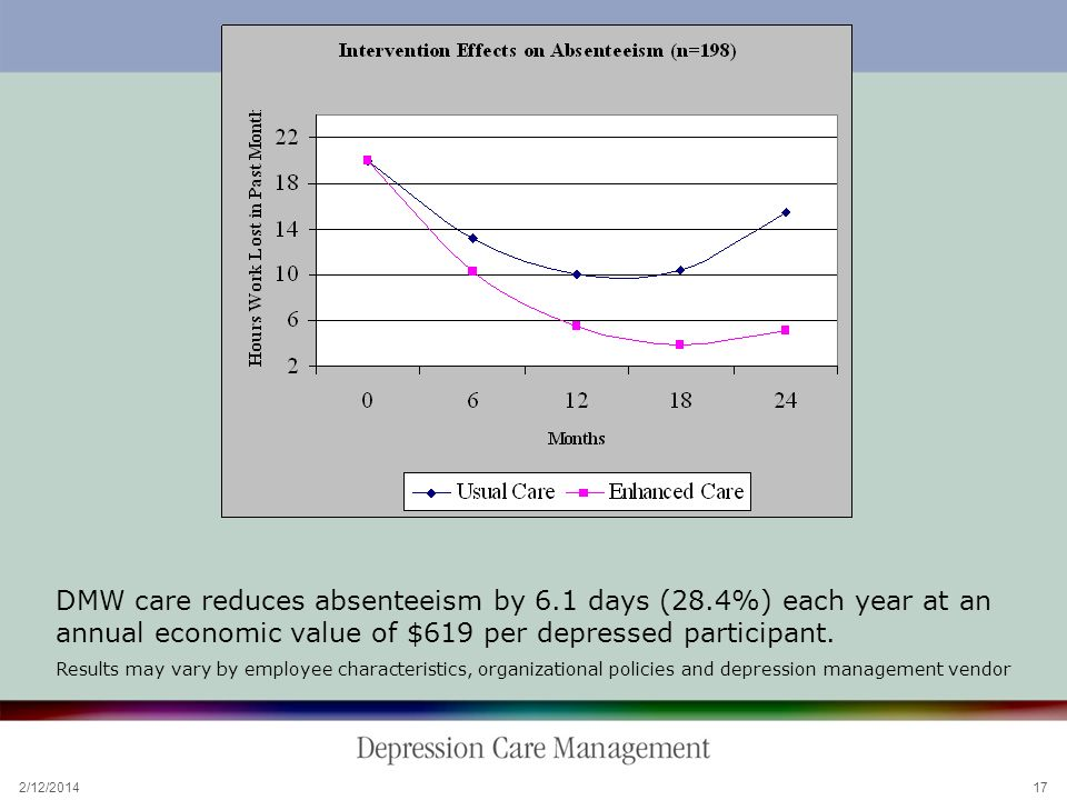 2/12/2014 17 DMW Care: Effects on Absenteeism DMW care reduces absenteeism by 6.1 days (28.4%) each year at an annual economic value of $619 per depressed participant.