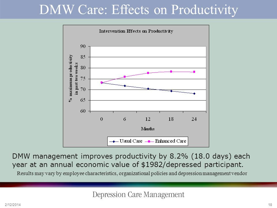 2/12/2014 18 DMW Care: Effects on Productivity DMW management improves productivity by 8.2% (18.0 days) each year at an annual economic value of $1982/depressed participant.
