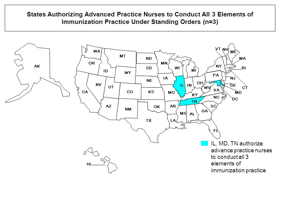 States Authorizing Advanced Practice Nurses to Conduct All 3 Elements of Immunization Practice Under Standing Orders (n=3) WA OR ID MT ND WY SD MN WI MI ILIN OH PA NY ME CA NV UT CO NE KS IA MO KY WV VA NC TX NM AZ OK AR LA TN SC GA FL AL MS NJ RI CT VT MA NH AK HI DE MD DC IL, MD, TN authorize advance practice nurses to conduct all 3 elements of immunization practice